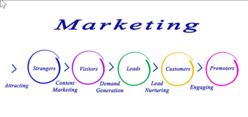 Viral social marketing