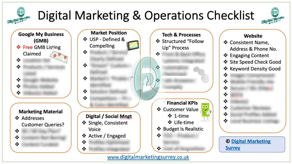 Digital Marketing And Operations Checklist
